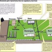 Расстояние между сооружениями и постройками на участке (нормативы)