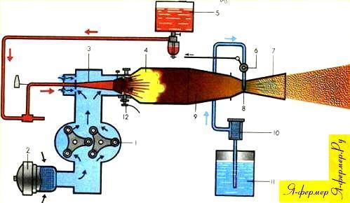 Схема аэрозольного генератора