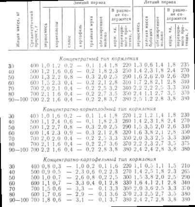 Примерные рационы для беконного откорма свиней при разном типе кормления, кг в сутки на одну голову