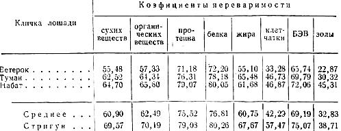 Коэффициенты переваримости питательных веществ лошадьми в процентах