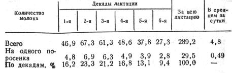 Количество молока, выделенного свиноматкой за лактацию, кг