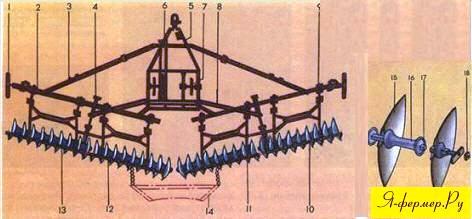 Лущильники - это машины, предназначенные для рыхления (лущения) верхнего слоя почвы