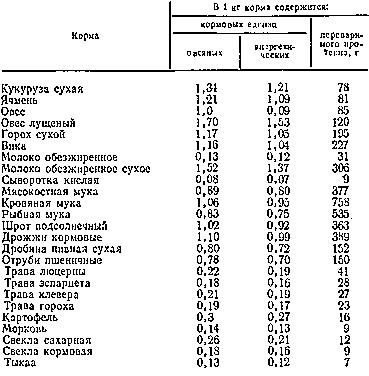 Питательность основных кормов