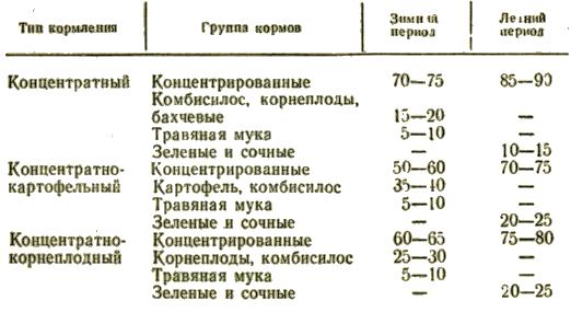 Примерная структура рационов для холостых и супоросных свиноматок, % по питательности