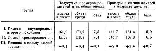 Промеры и общая оценка двухлетнего молодняка в конном заводе