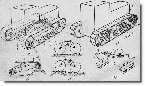 а - полужесткая подвеска; б -эластичная подвеска; в - схема преодоления препятствия одним гусеничным ходом...