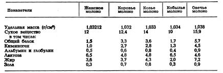 Средний химический состав молока сельскохозяйственных животных, %