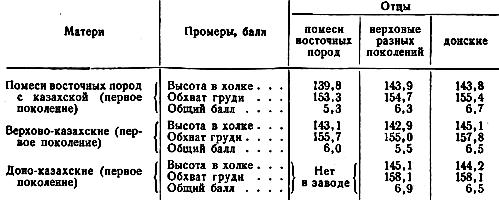 Высота в холке, обхват груди в см и общая бальная оценка молодняка двух лет в конном заводе (ставка рождения 1948 г.)