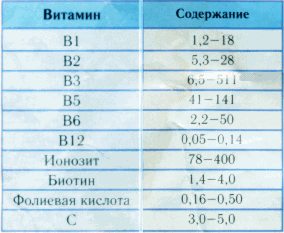 химический состав прополиса в таблице