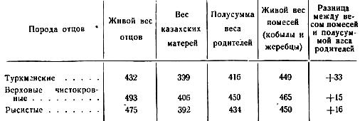 Живой вес помесных лошадей и их родителей (кг)