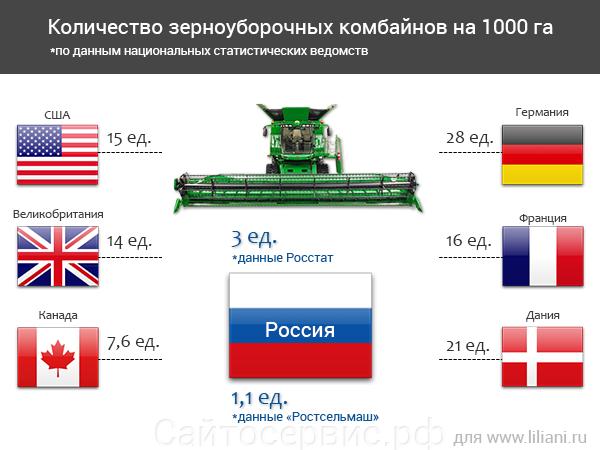 Количество зерноуборочных комбайнов на 1000 га