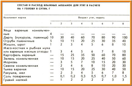 состав и расход влажных мешанок для утят, таблица