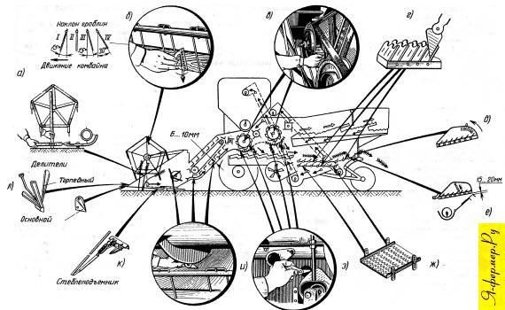 Схема расположения и измерения технологических регулировок зерноуборочных комбайнов