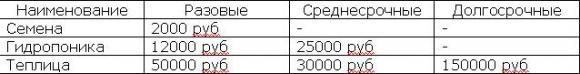 таблица, которая позволит фиксировано определить предварительные этапы затрат