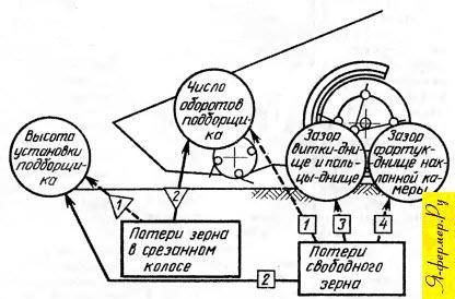 Схема дополнительной настройки подборщика по показателям качества
