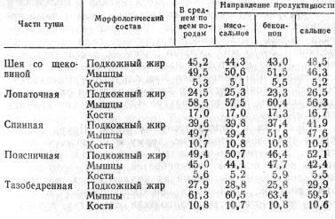 Морфологический состав отрубов туши свиней, убитых при живой массе 100 кг