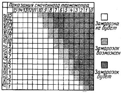 Таблица для определения заморозков на основе показаний самодельного прибора