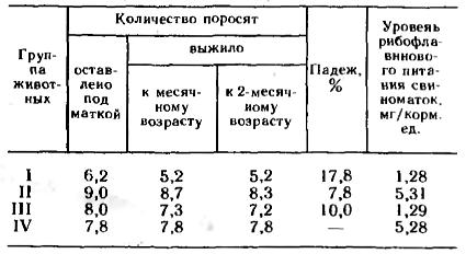 данные о выживаемости поросят-сосунов