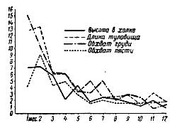 Изменение коэффициента прироста промеров от рождения до 1 года у жеребят орловской породы