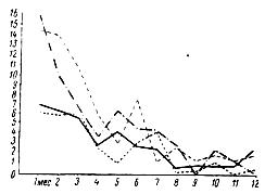 Изменение коэффициента прироста промеров от рождения до 1 года у жеребят породы русский тяжеловоз