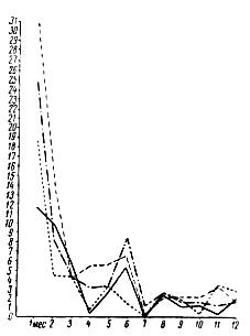 Изменение коэффициента прироста промеров от рождения до 1 года у жеребят буденновской породы