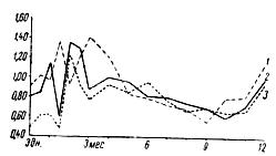 Возрастные изменения белкового коэффициента сыворотки крови у жеребят разных пород