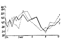 Возрастные изменения азота свободных аминных групп белков сыворотки у жеребят разных пород