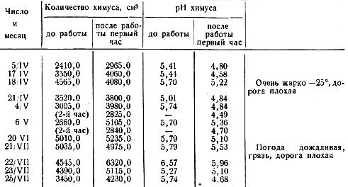 Эвакуация химуса из желудка в 12-перстную кишку до и после работы лошади