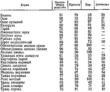 Коэффициенты переваримости основных питательных веществ разных кормов свиньями, %