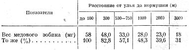 Количество корма, приносимого пчелой в улей в зависимости от расстояния