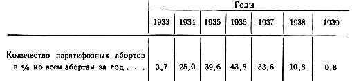 Количество паратифозных абортов у кобыл по годам