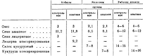 Кормовые рационы для лошадей (в кг)