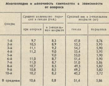 многоплодие и молочность свиноматок в зависимости от опороса, таблица