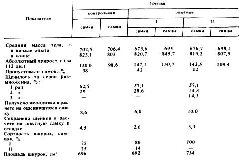 Об эффективности различных типов питания ондатры