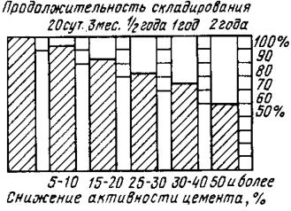 Понижение активности цемента в зависимости от продолжительности его складирования