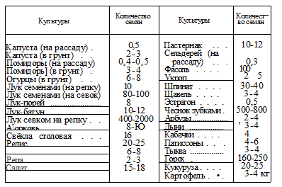 подребность в семянах на площадь, таблица