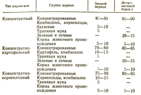Примерная структура рационов для хряков-производителей, % по питательности