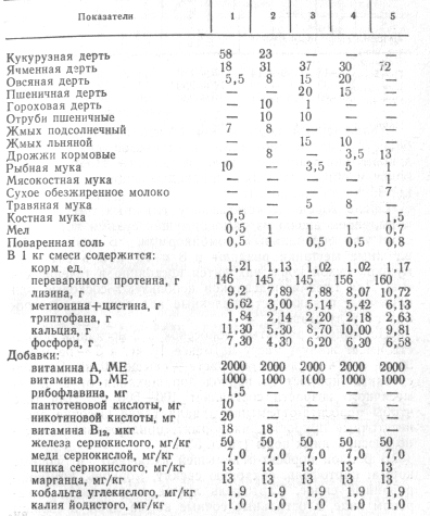 Примерные кормовые смеси массы для поросят-отъемышей, % от массы