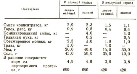 Примерные суточные рационы для хряка-производителя живой массой 250—300 кг
