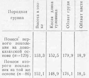 Средние промеры казахских кобыл Кустанайского рассадника