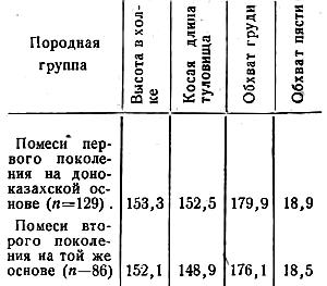 Промеры кобыл Кустанайского завода