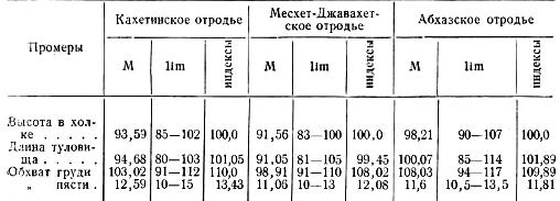 Промеры по четырем основным статям (ослиц)
