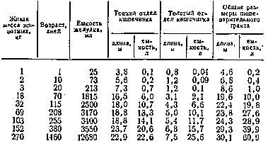 Размеры пищеварительных органов у свиней разных возрастных групп