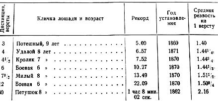Рекорды орловских рысаков в 1870-х годах