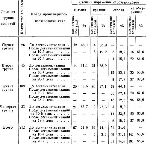 Результат дегельминтизации лошадей фенотиазином (по данным исследования кала методом Фюллеборна)