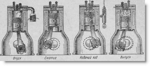 рабочий цикл одноцилиндрового дизельного двигателя