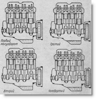 схема работы четырехцилиндрового четырехтактного дизельного двигателя