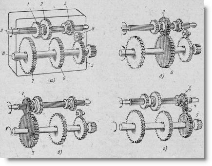 схема действия коробки передач на тракторах