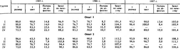 Шкурки опытных лис были крупнее и имели меньшую дефектность