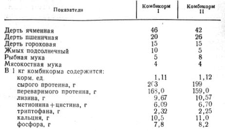 Состав и питательность комбикормов для поросят-сосунов из простейших компонентов, % по массе